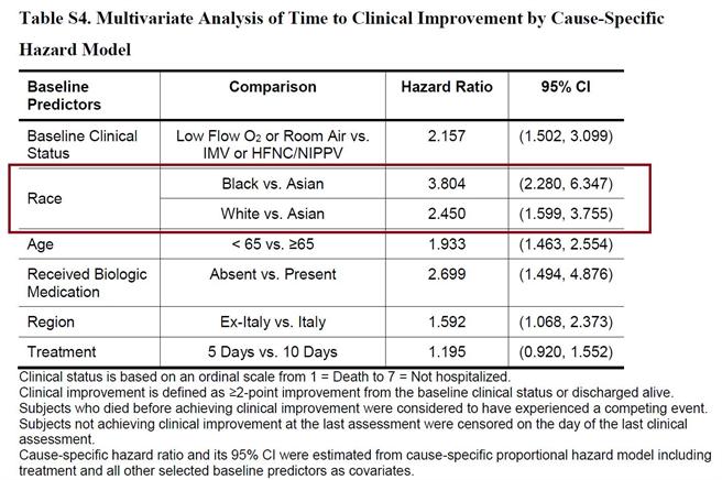 NEJM刊登了瑞德西韋第二篇跨國研究,發現比起白人與黑人,亞洲人的治療效果最差。(圖/摘自蘇一峰臉書)