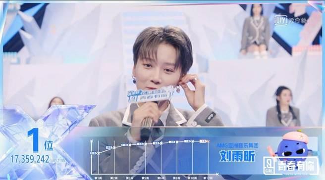 劉雨昕贏得第一名殊榮。(愛奇藝台灣站提供)