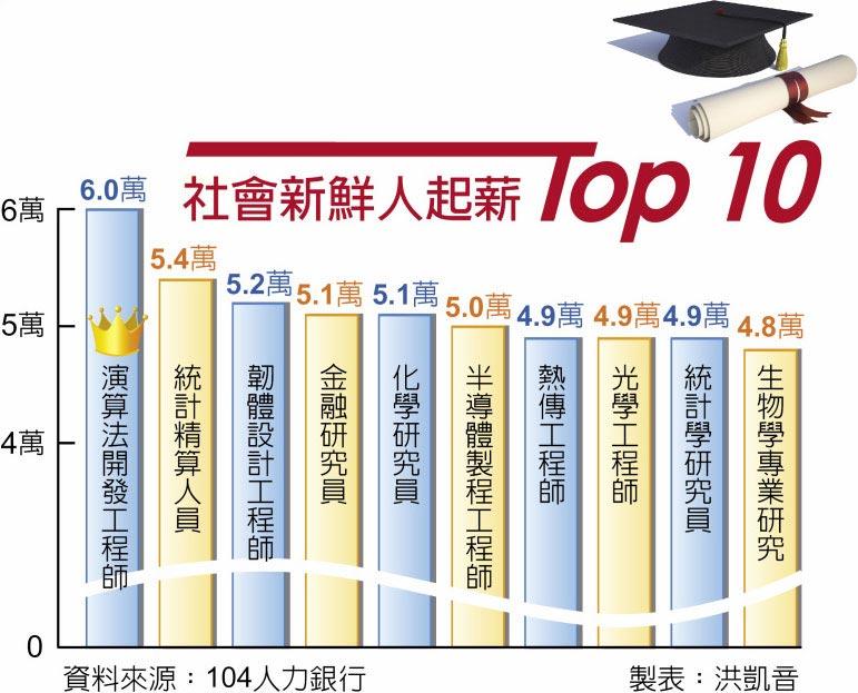 社會新鮮人起薪Top 10