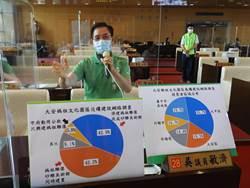 網路民調85%支持興建砂雕美術館  副市長:尊重議會最後決議