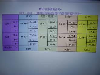 會考分數對照表出爐! 心測中心預估建北要33.8分