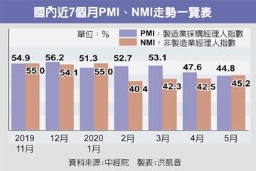 5月PMI創新低 縮衣節食等天明
