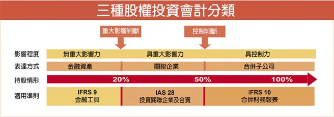 三種股權投資會計分類