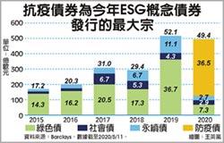 後疫時代 ESG企業債價更高