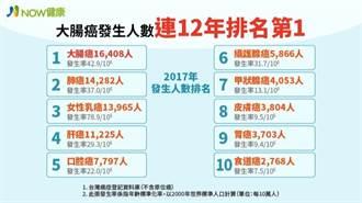 國人癌症人數 大腸癌連12年蟬聯第一