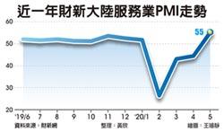 逾九年半新高 陸5月財新服務業PMI 升至55