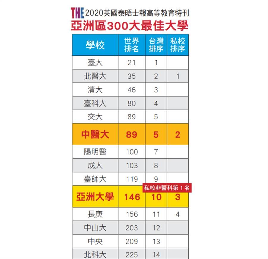 亞洲最佳大學中亞聯大雙雙上榜