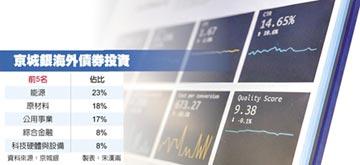 美元利率走低、海外拆款成本大降 京城銀:伺機買高評等政府債