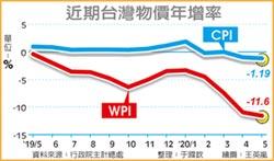 連四挫!5月CPI跌1.19%