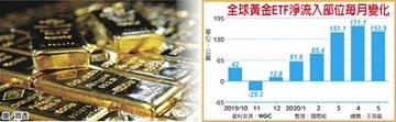 前五月 全球黃金ETF淨流入 寫新高