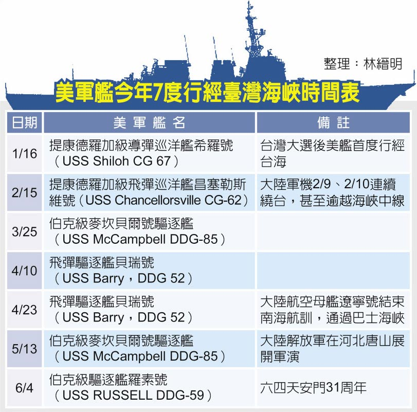 美軍艦今年7度行經臺灣海峽時間表