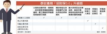 泰安產險 招財保3.0推四大保障