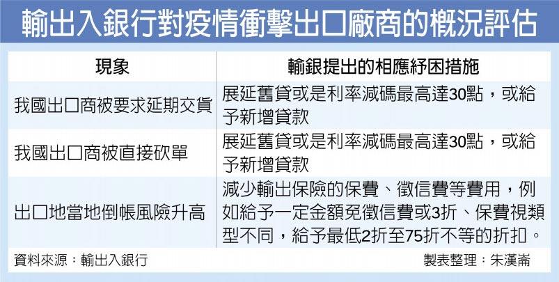 輸出入銀行對疫情衝擊出口廠商的概況評估