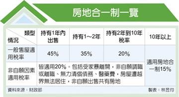 非自願賣屋 享20%優惠稅率