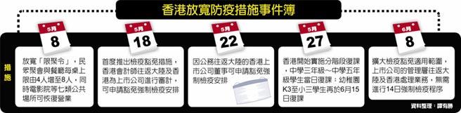 香港放寬防疫措施事件簿