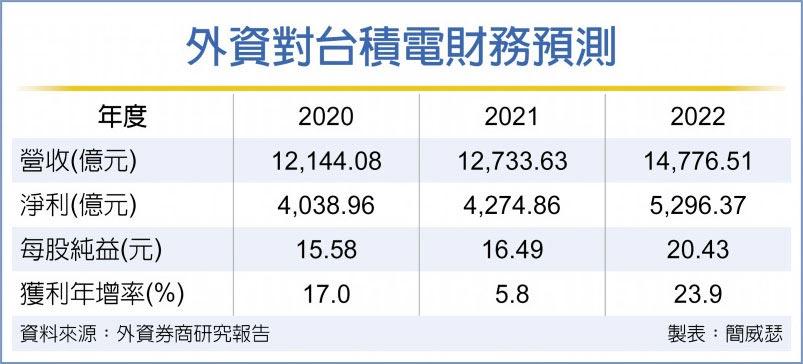 外資對台積電財務預測