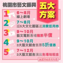 桃推文化振興5方案 藝文電影表演打5折