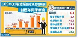 Q1固定資產增購連7紅 但增速5季最低