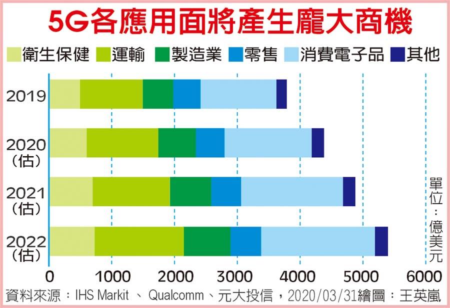 5G各應用面將產生龐大商機