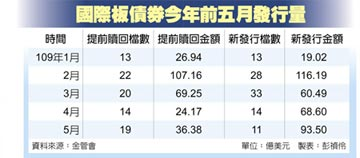 國際板債券 前五月發行破兆