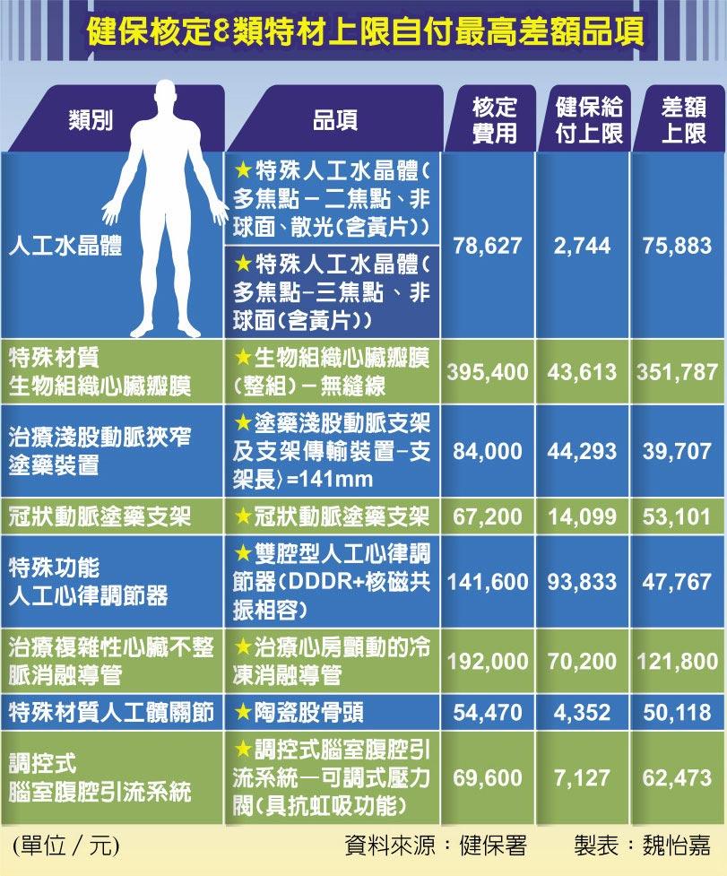 健保核定8類特材上限自付最高差額品項