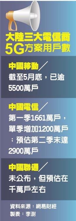 大陸三大電信商5G方案用戶數
