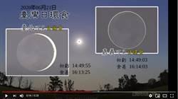 下次要等到2215年!6/21日環食動畫曝光 台北人哭了