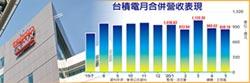 5,004億 台積前5月營收增3成
