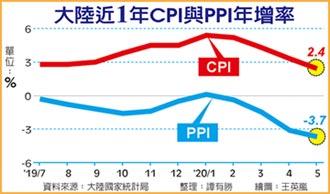 陸5月CPI重返2字頭 PPI探底