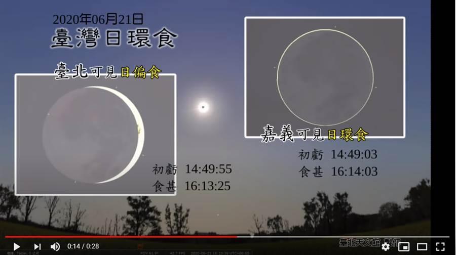 台北天文館指出,6/21的日環食奇景,嘉義可完整觀看,但台北只能看到日偏食 (圖/影片截圖)
