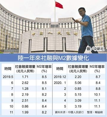 陸5月社融規模 增3.19兆人民幣