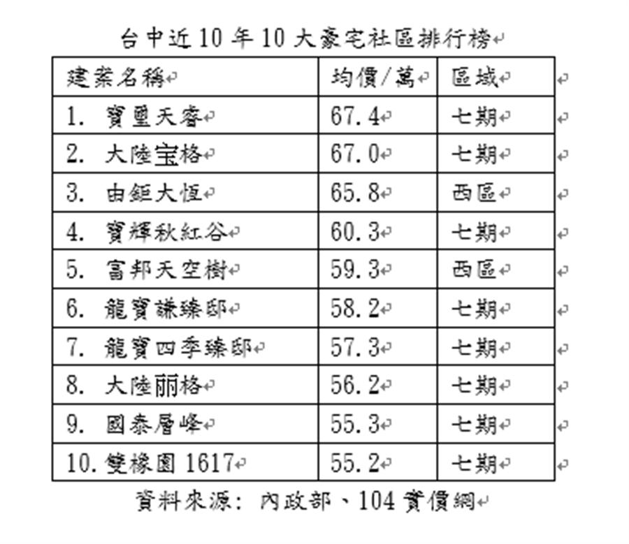 台中近10年10大豪宅社區排行榜(資料來源: 內政部、104實價網)