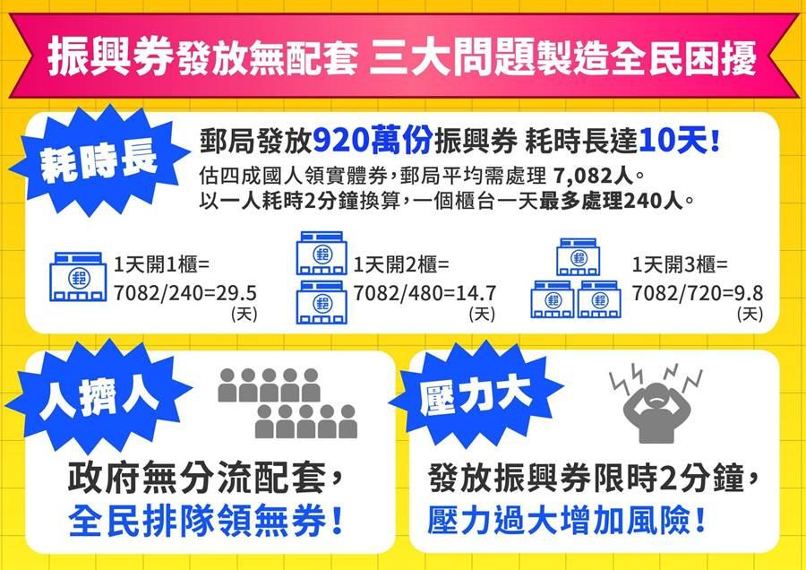 國民黨指出振興三倍券將出現耗時長、人擠人、壓力大等三大問題。(國民黨提供)