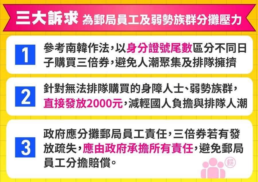 國民黨提出三大建議,訴求為郵局員工及弱勢族群分攤壓力。(國民黨提供)