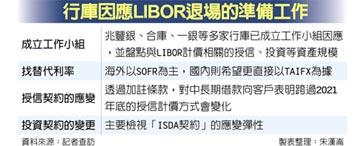 國銀超前部署 備戰LIBOR退場