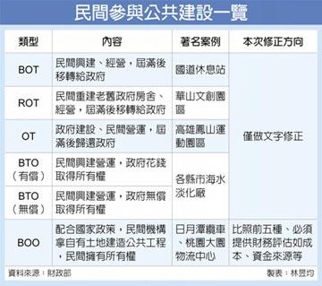 民間BOO案 要檢附財務評估