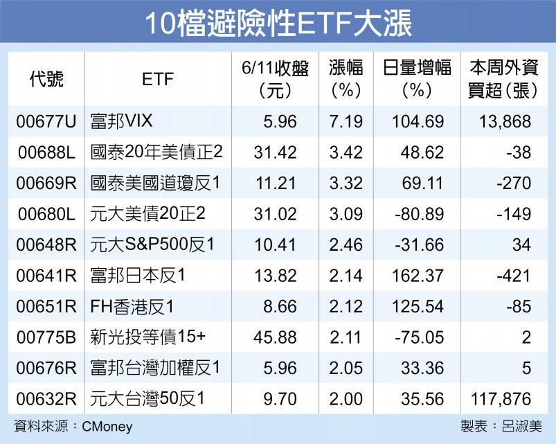 10檔避險性ETF大漲