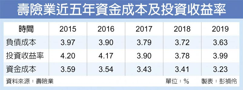 壽險業近五年資金成本及投資收益率