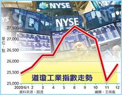 黑色星期四過後… 美股止跌 周五盤中大反彈