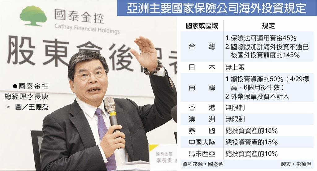 亞洲主要國家保險公司海外投資規定