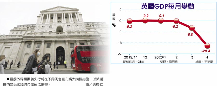 目前外界預期該央行將在下周例會宣布擴大購債措施,以減緩疫情對英國經濟再度造成傷害。圖/美聯社