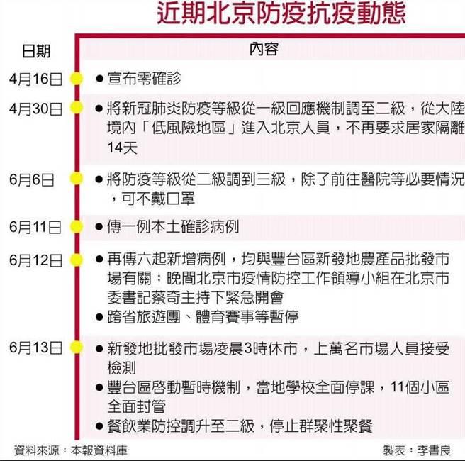 近期北京防疫抗疫動態。(圖/工商時報李書良)