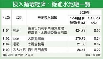 水泥廠攻循環經濟 淘綠金
