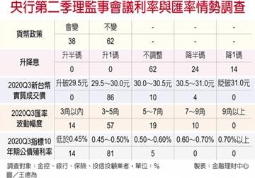 六成金融業 估央行不降息