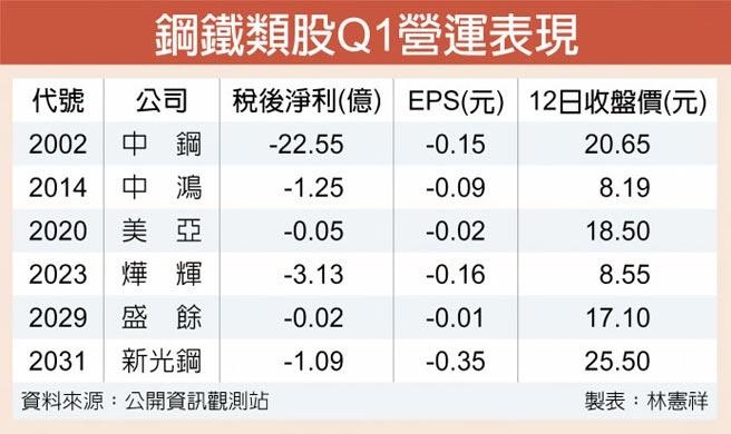 鋼鐵類股Q1營運表現