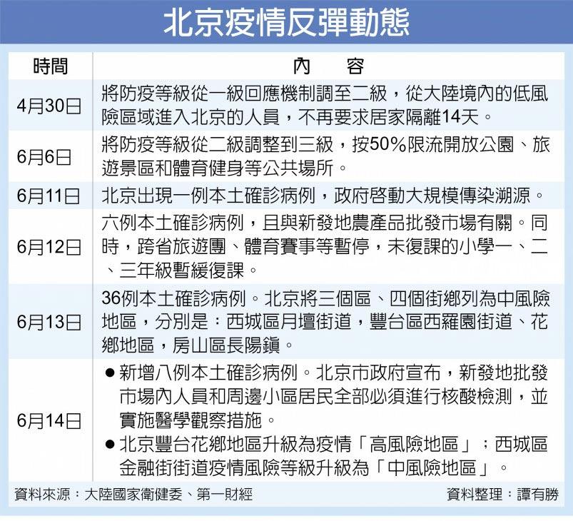 北京疫情反彈動態