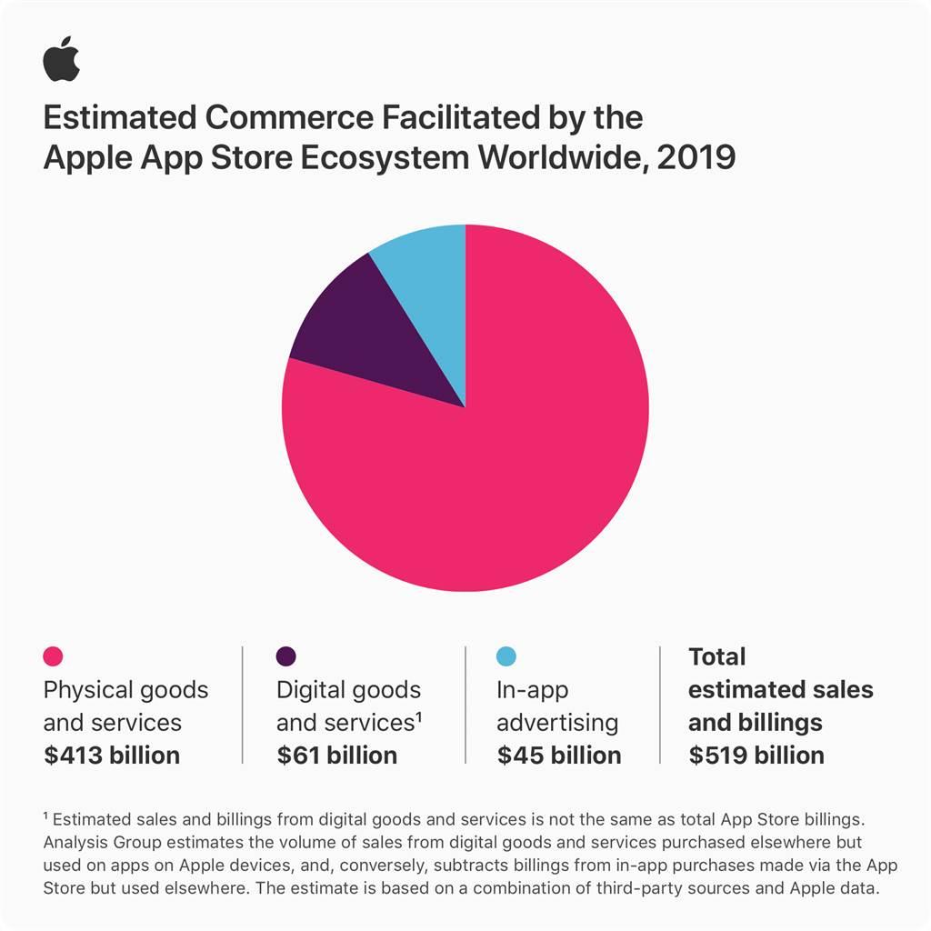2019年App Store營收來源分析。(摘自蘋果官網)