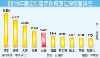 去年對外淨資產破40兆 全球淨債權國 台灣排第五