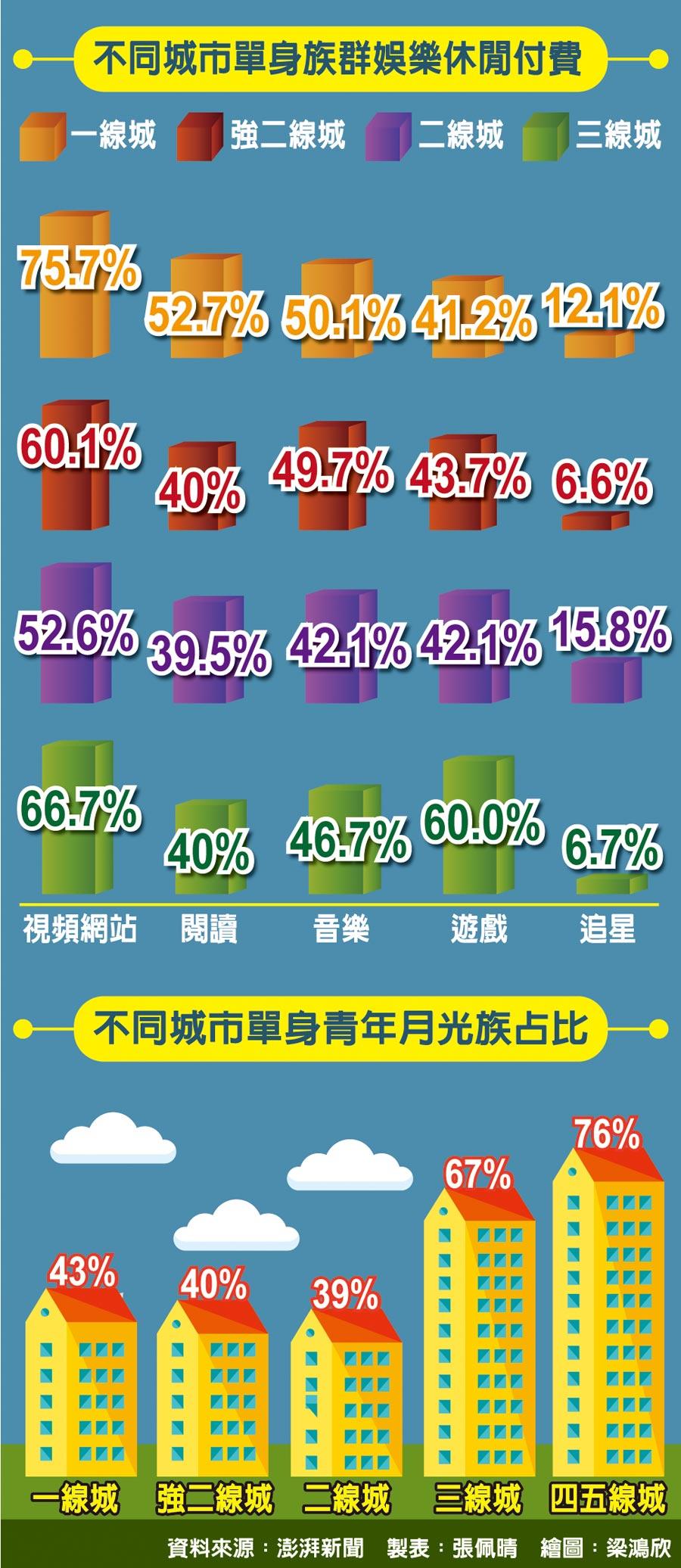 不同城市單身族群娛樂休閒付費、不同城市單身青年月光族占比
