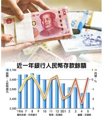 資金回流 DBU人民幣存款暴增